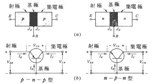 反之,若 射极与集极为 n 型,基极为 p 型: 则为称 npn 型半导体.