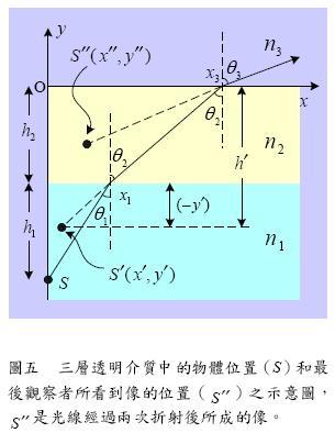 高中物理教材内容讨论:视深问题