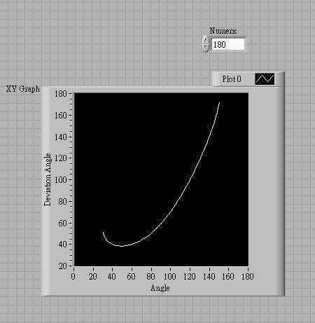 高中物理教材内容讨论:最小偏向角