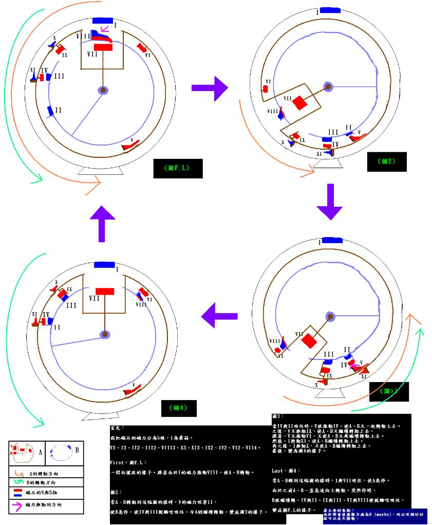 高中物理教材内容讨论:磁力永久发电机?