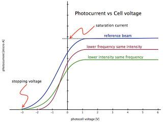 高中物理教材內容討論 請問光電效應中,光強度的問題