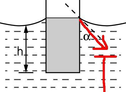 高中物理教材内容讨论:表面张力+毛细现象