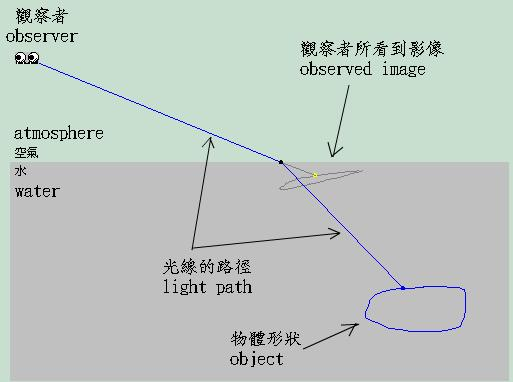 Image Formed From Rays Of Refraction Or Total Internal Reflection